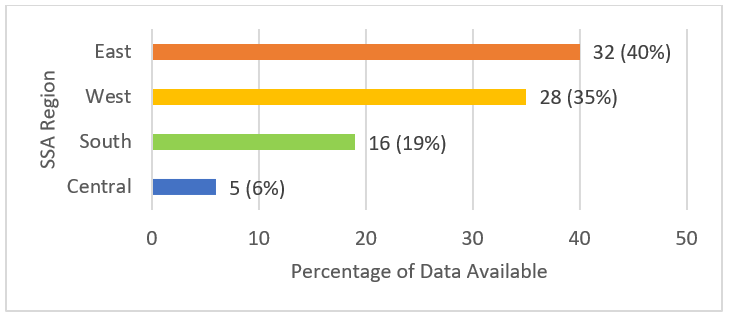 Figure 2. Proportion of datasets by SSA region